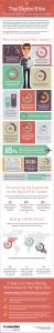 Infográfico Turista Digital